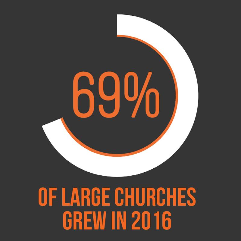 Large-Church Insights